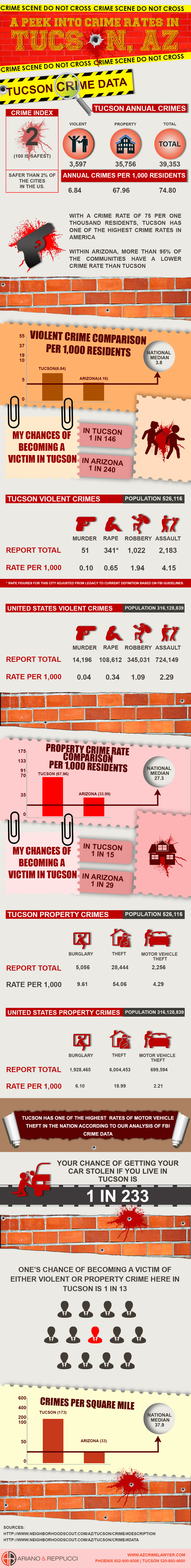 ariano & reppucci - a peek into crime rates in tucson, az(1)
